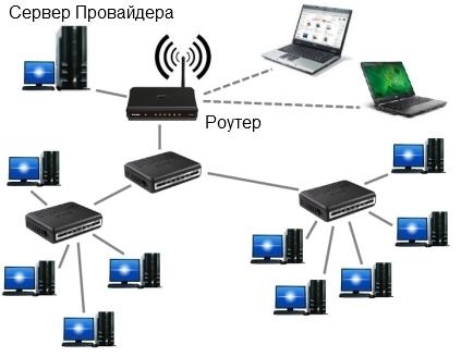 сервера к интернету может